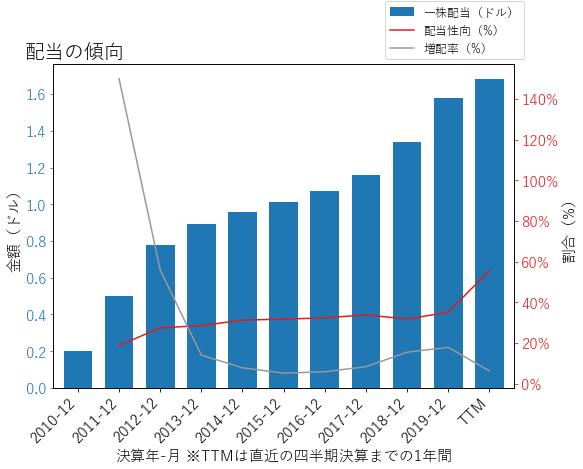 USBの配当の傾向のグラフ