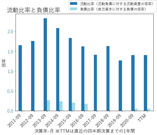 VARのバランスシートの健全性のグラフ