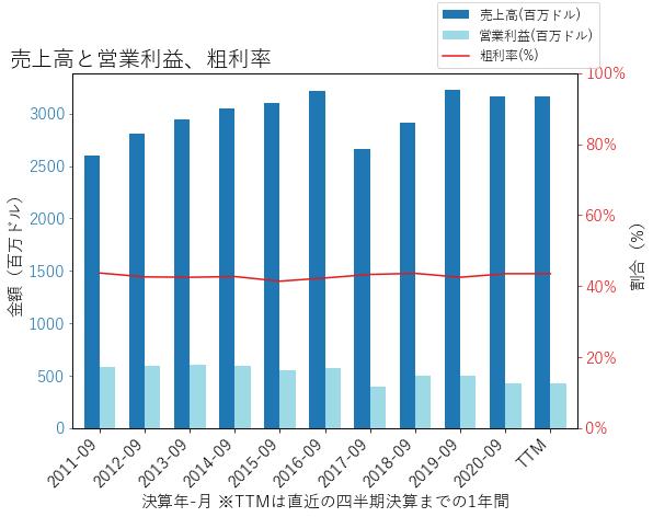 VARの売上高と営業利益、粗利率のグラフ