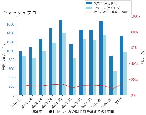 VFCのキャッシュフローのグラフ