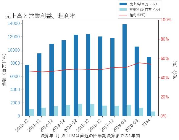 VFCの売上高と営業利益、粗利率のグラフ