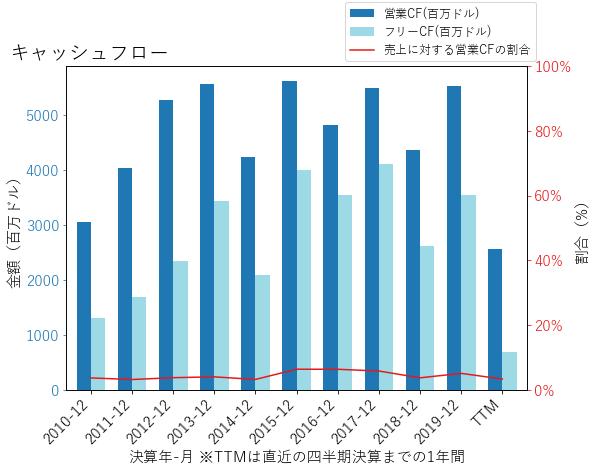 VLOのキャッシュフローのグラフ
