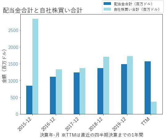 VLOの配当合計と自社株買いのグラフ