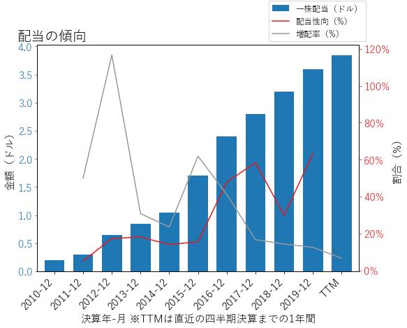 VLOの配当の傾向のグラフ