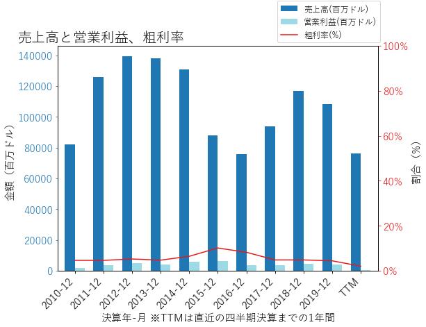 VLOの売上高と営業利益、粗利率のグラフ