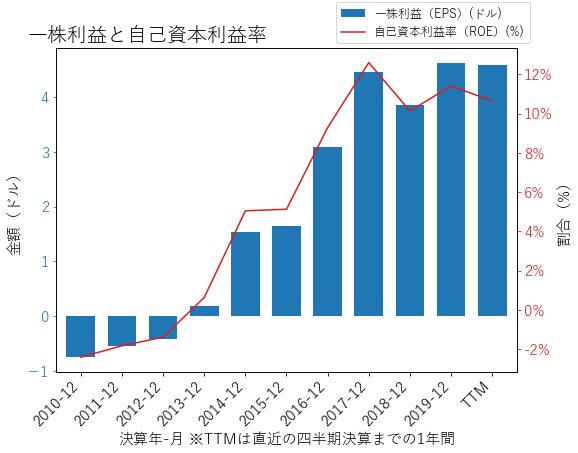 VMCのEPSとROEのグラフ