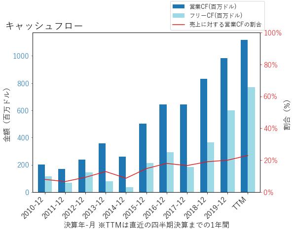 VMCのキャッシュフローのグラフ