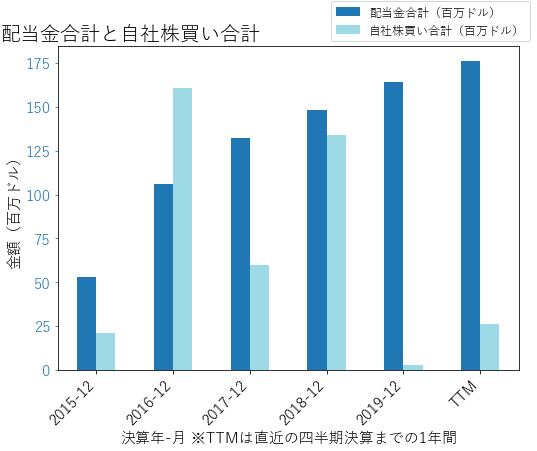 VMCの配当合計と自社株買いのグラフ