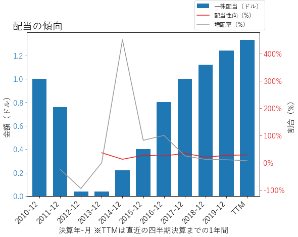 VMCの配当の傾向のグラフ