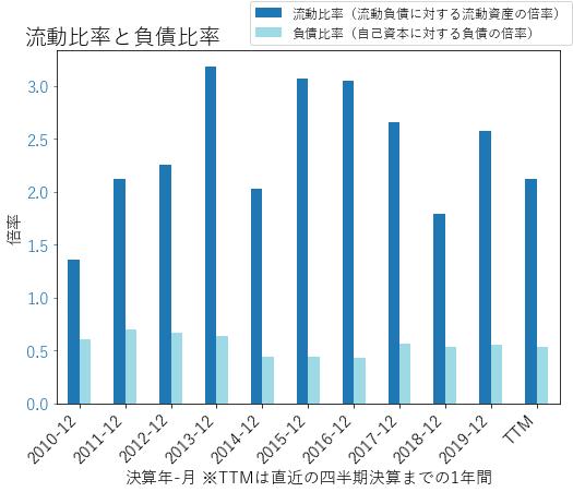VMCのバランスシートの健全性のグラフ