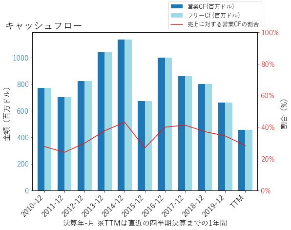 VNOのキャッシュフローのグラフ