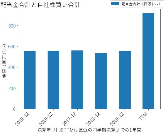 VNOの配当合計と自社株買いのグラフ