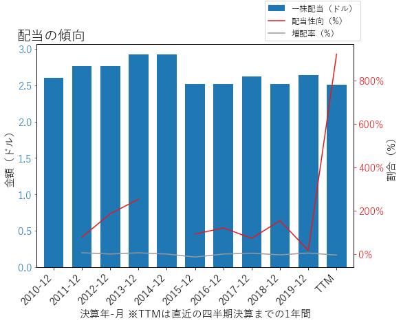 VNOの配当の傾向のグラフ