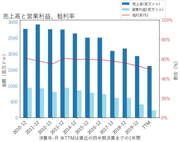 VNOの売上高と営業利益、粗利率のグラフ