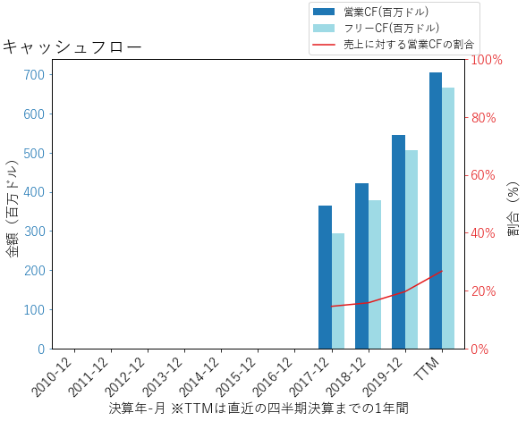 VNTのキャッシュフローのグラフ