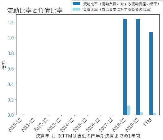 VNTのバランスシートの健全性のグラフ