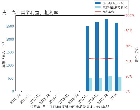 VNTの売上高と営業利益、粗利率のグラフ