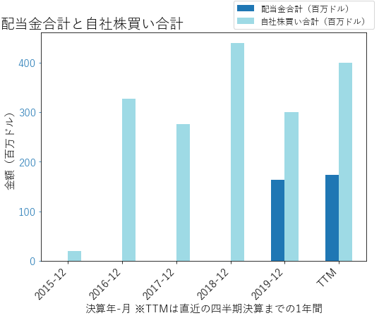 VRSKの配当合計と自社株買いのグラフ