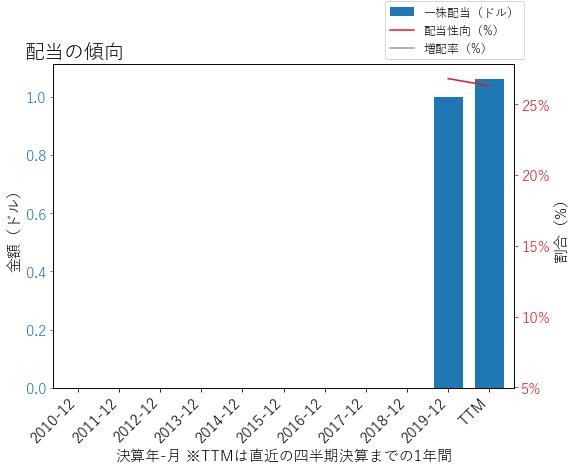 VRSKの配当の傾向のグラフ