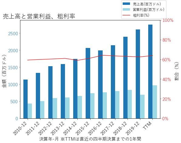 VRSKの売上高と営業利益、粗利率のグラフ