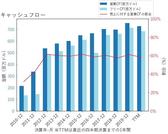 VRSNのキャッシュフローのグラフ