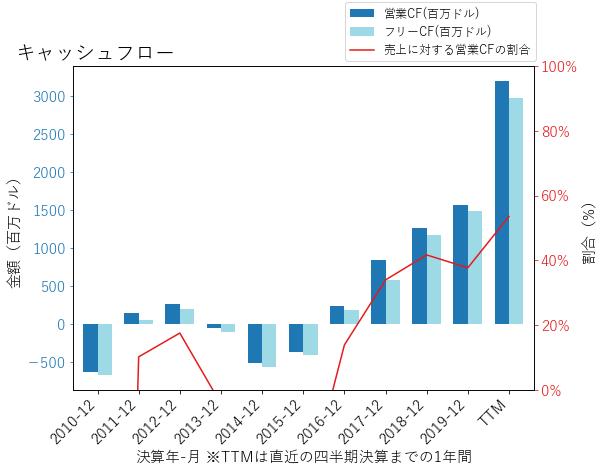 VRTXのキャッシュフローのグラフ