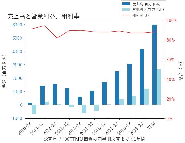 VRTXの売上高と営業利益、粗利率のグラフ