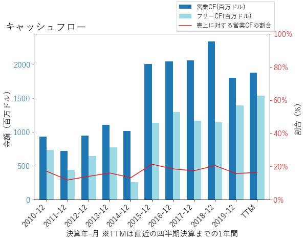 VTRSのキャッシュフローのグラフ