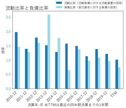 VTRSのバランスシートの健全性のグラフ