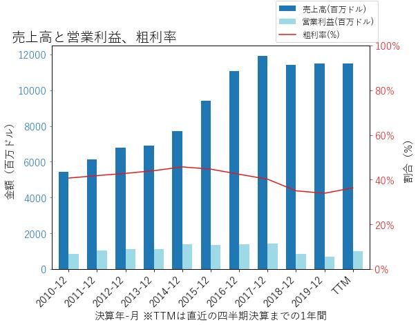 VTRSの売上高と営業利益、粗利率のグラフ