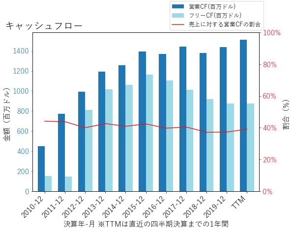 VTRのキャッシュフローのグラフ