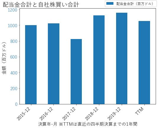 VTRの配当合計と自社株買いのグラフ