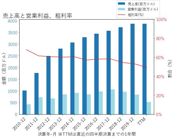 VTRの売上高と営業利益、粗利率のグラフ