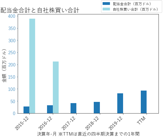 WABの配当合計と自社株買いのグラフ