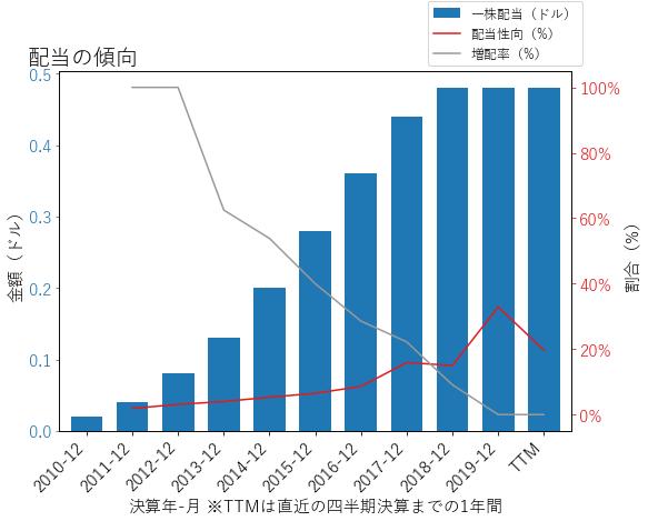 WABの配当の傾向のグラフ