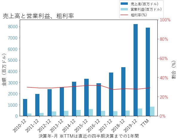 WABの売上高と営業利益、粗利率のグラフ