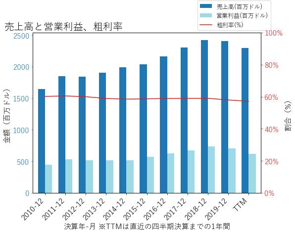 WATの売上高と営業利益、粗利率のグラフ