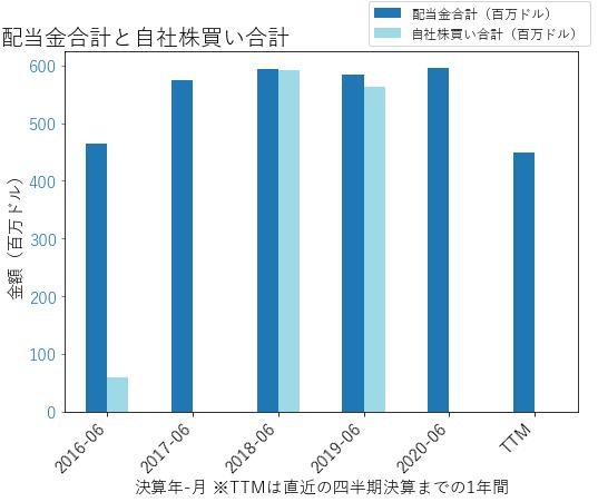 WDCの配当合計と自社株買いのグラフ