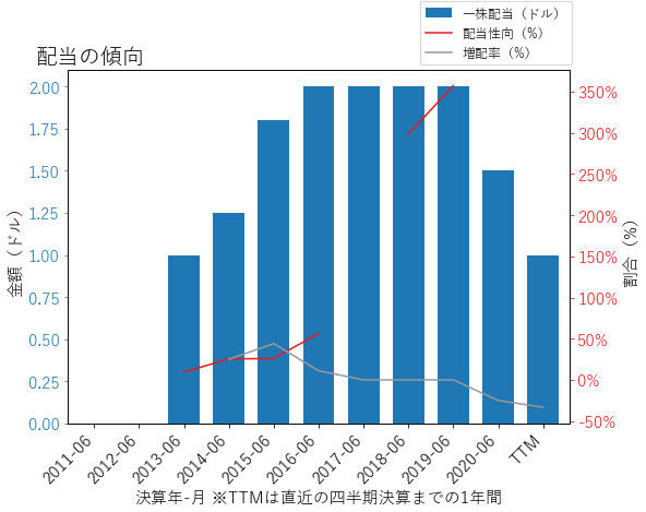 WDCの配当の傾向のグラフ