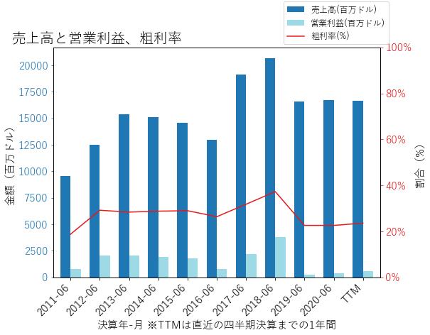 WDCの売上高と営業利益、粗利率のグラフ