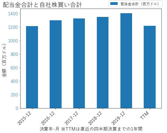 WELLの配当合計と自社株買いのグラフ