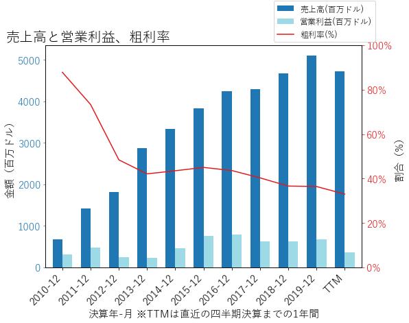 WELLの売上高と営業利益、粗利率のグラフ
