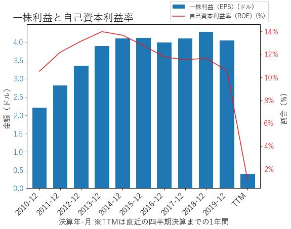 WFCのEPSとROEのグラフ