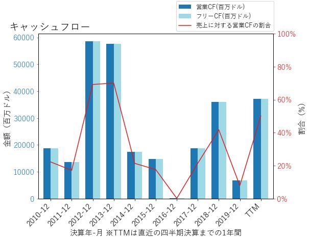 WFCのキャッシュフローのグラフ