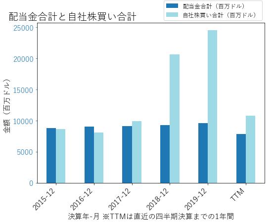WFCの配当合計と自社株買いのグラフ