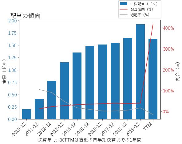 WFCの配当の傾向のグラフ