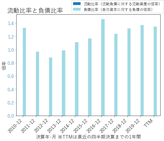 WFCのバランスシートの健全性のグラフ