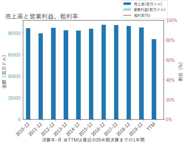 WFCの売上高と営業利益、粗利率のグラフ