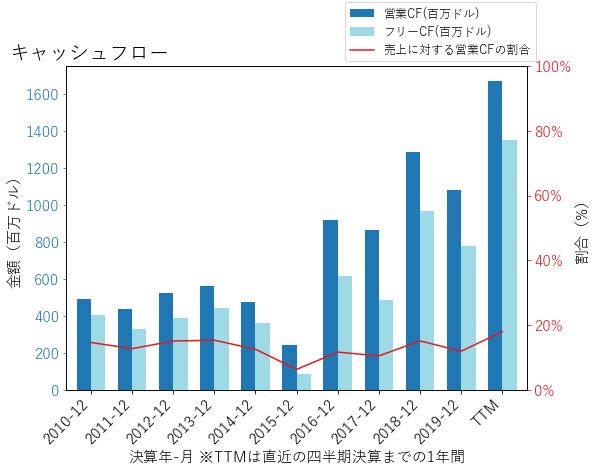 WLTWのキャッシュフローのグラフ