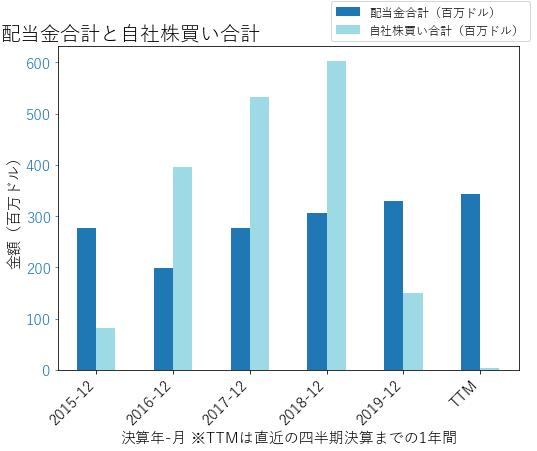 WLTWの配当合計と自社株買いのグラフ